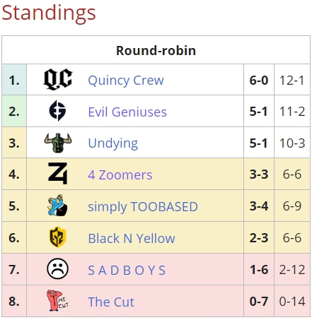 quincy crew first place in DPC NA table