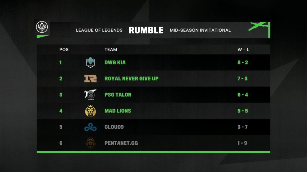 Table showing RNG in 2nd place after rumble stage