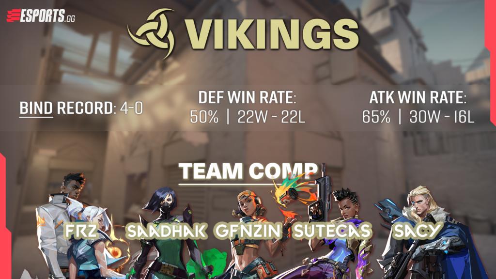 VCT Masters Reykjavík Vikings