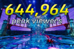 WePlay AniMajor's peak viewership of 644,964 is the #5th highest of ALL time
