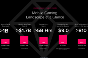 Mobile games are generating $1 billion every week in 2021